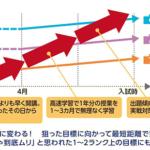 東進 長岡駅前校は、高卒生(浪人生)専門の総合コースを設置しています!